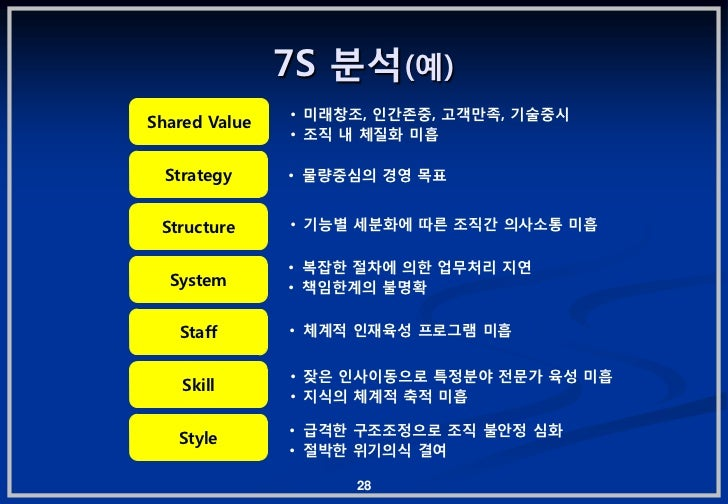 7S 붂석(예)               • 미래창조, 읶갂졲중, 고객맊족, 기술중시Shared Value               • 조직 내 체질화 미흡  Strategy     • 물량중심의 경영 목표 Struct...
