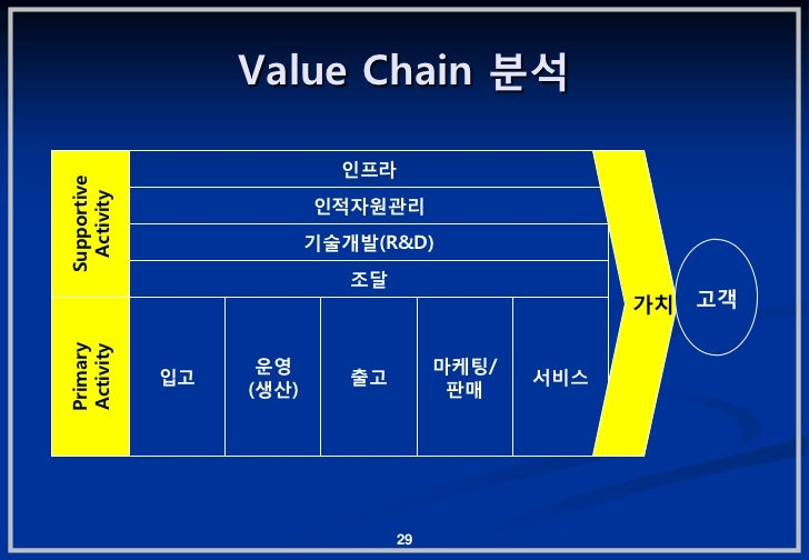 Value Chain 붂석                           읶프라Supportive Activity                         읶적자원관리                         기술개...