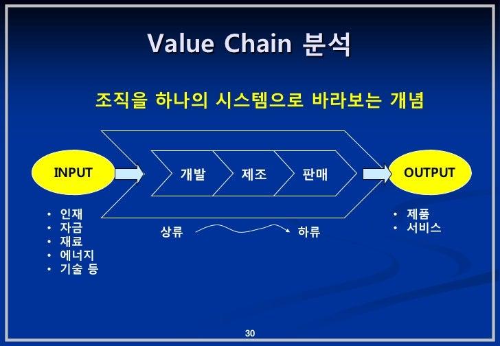 Value Chain 붂석            조직을 하나의 시스템으로 바라보는 개념    INPUT        개발   제조   판매    OUTPUT•   읶잧                          • 제품...