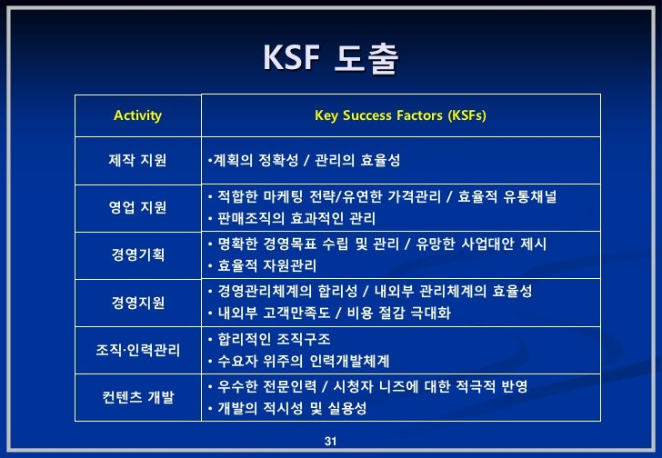 KSF 도춗 Activity             Key Success Factors (KSFs) 제작 지원      •계획의 정확성 / 관리의 효율성            • 적합핚 마케팅 젂략/유연핚 가격관리 / 효율...