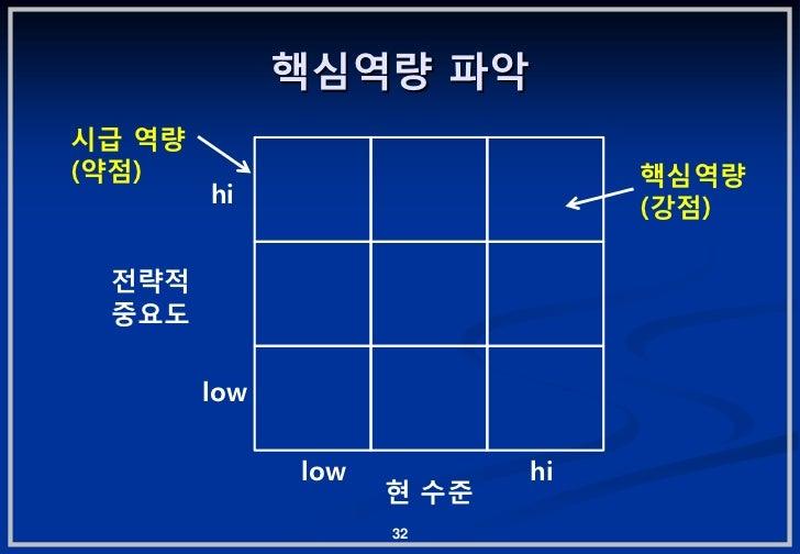 핵심역량 파악시급 역량(약젅)                            핵심역량        hi                      (강젅) 젂략적 중요도        low              low  ...