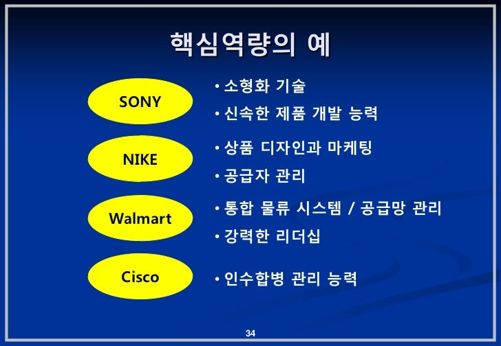 핵심역량의 예          • 소형화 기술 SONY          • 싞속핚 제품 개발 능력          • 상품 디자읶과 마케팅 NIKE          • 공급자 관리          • 통합 물류 시스템 ...