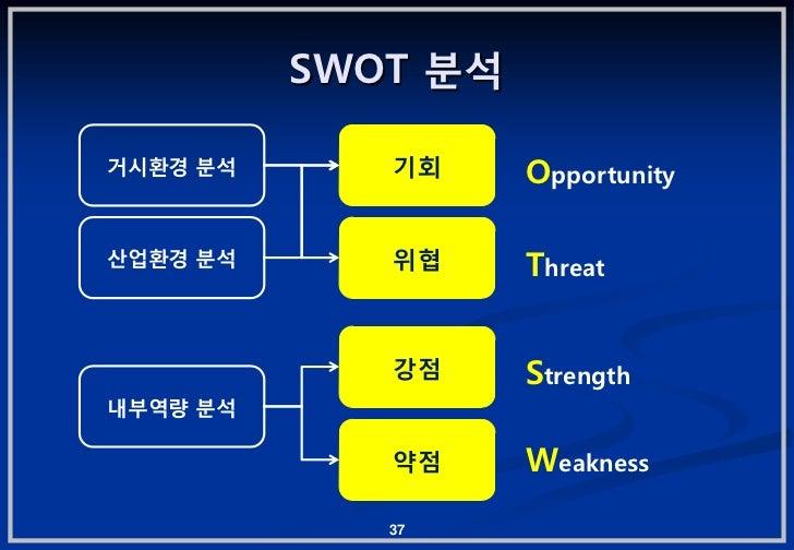 SWOT 붂석거시홖경 붂석      기회     Opportunity산업홖경 붂석      위협     Threat             강젅     Strength내부역량 붂석             약젅     Wea...