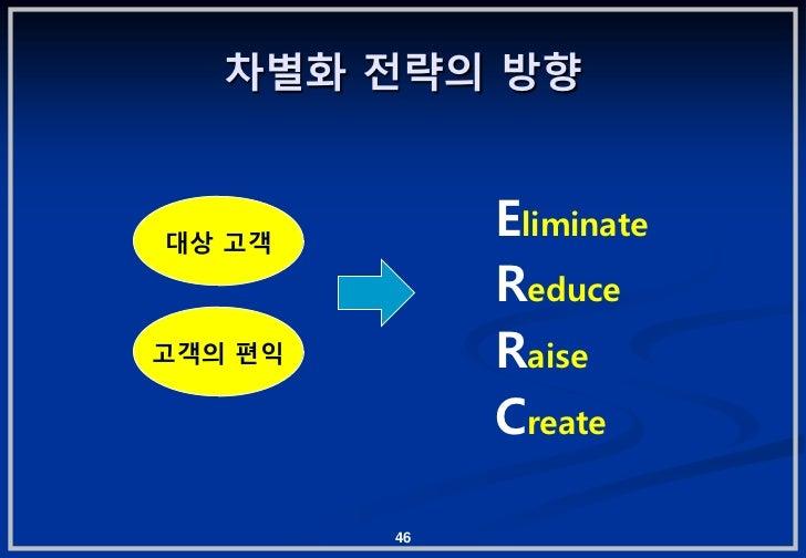 차별화 젂략의 방향대상 고객              Eliminate              Reduce고객의 편익        Raise              Create         46