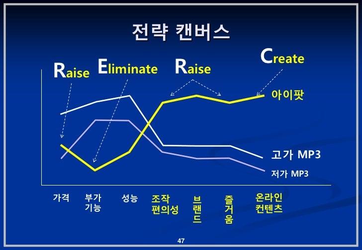 젂략 캔버스                              CreateRaise Eliminate Raise                               아이팟                         ...