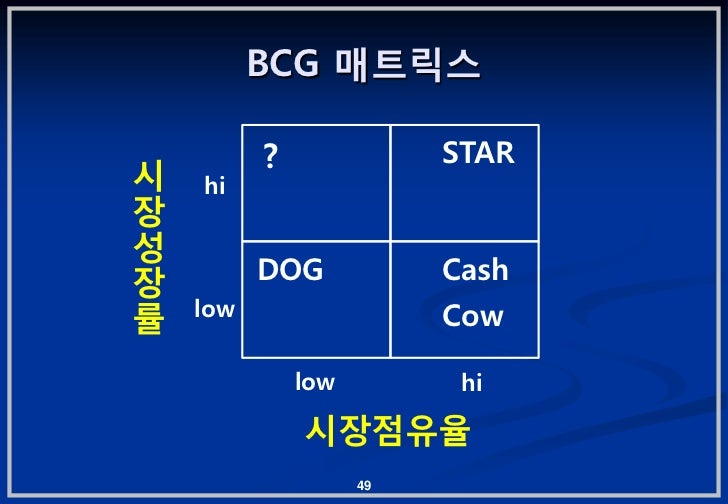 BCG 매트릭스          ?              STAR시   hi장성장         DOG            Cash률   low                  Cow              low   ...
