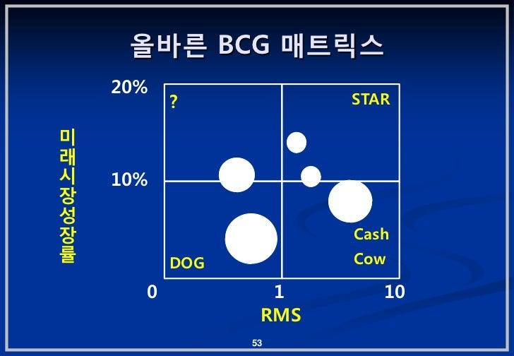 올바른 BCG 매트릭스    20%          ?            STAR미래시   10%장성장                      Cash률         DOG          Cow      0     ...