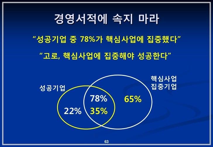 """경영서적에 속지 마라""""성공기업 중 78%가 핵심사업에 집중했다"""" """"고로, 핵심사업에 집중해야 성공핚다""""                      핵심사업 성공기업                 집중기업         78% ..."""