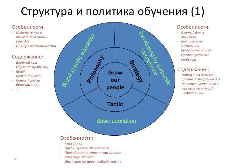 Проекты 2008<br />Поддержание культуры компании<br />Induction course<br />летний и осенний<br />Language school<br />4 фо...