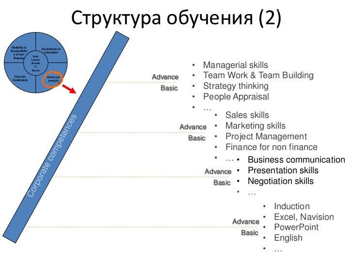 Принципы<br />Опора на актуальные потребности бизнеса <br />Real Business Need behind<br />Долгосрочная перспектива: нацел...