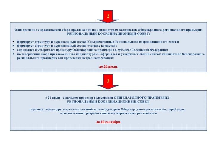 Алгоритм праймериз в ЗС ПК Slide 2