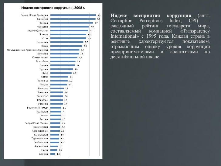 Коррупция в системе госуправления Кыргызстана Курсовая 6 Индекс восприятия коррупции