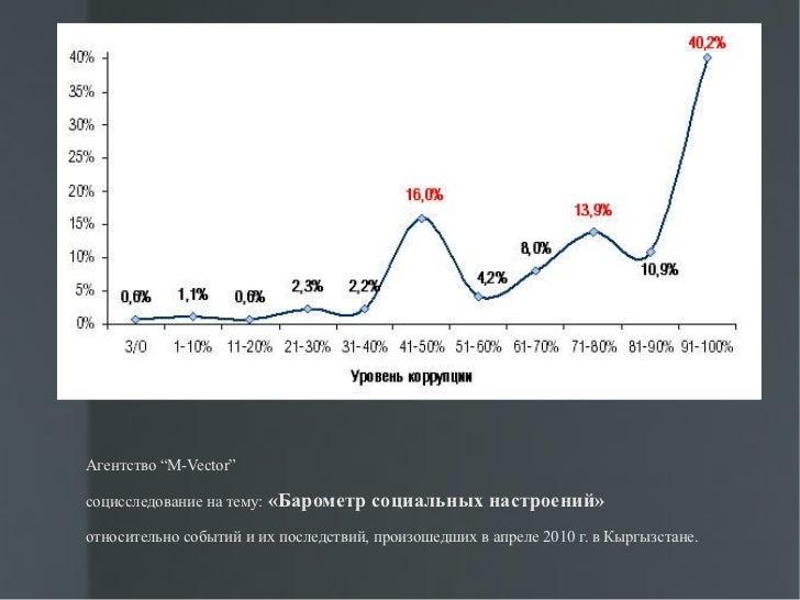 Коррупция в системе госуправления Кыргызстана Курсовая 7