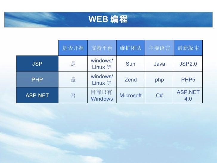 WEB 编程 ASP.NET4.0 C# Microsoft 目前只有 Windows 否 ASP.NET PHP5 php Z end windows/Linux 等 是 PHP JSP2.0 Java Sun windows/Linux 等...