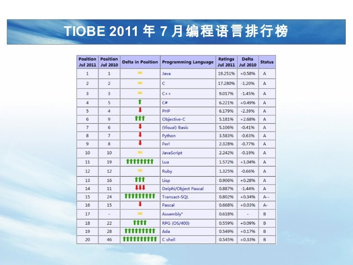 TIOBE 2011年7月编程语言排行榜