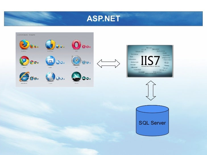 ASP.NET SQL Server
