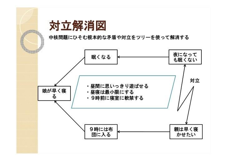 思考プロセス入門(5) 対立解消図の作成方法 | TOC | 飯塚革新コンサルティング