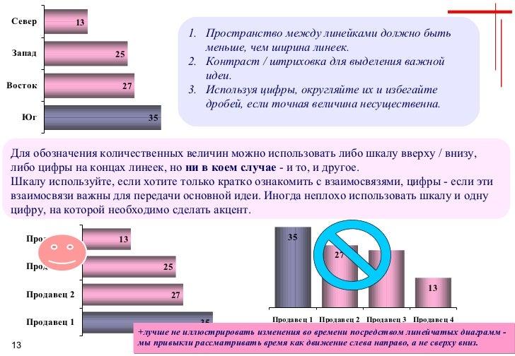 <ul><li>Пространство между линейками должно быть меньше, чем ширина линеек. </li></ul><ul><li>Контраст / штриховка для выд...