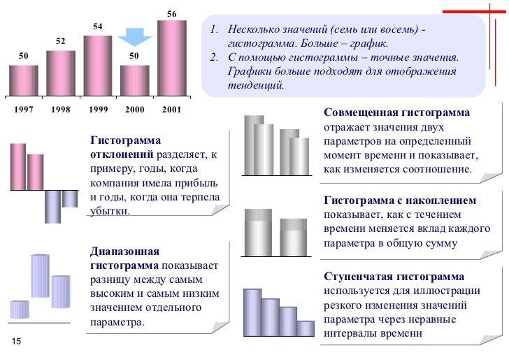 <ul><li>Несколько значений (семь или восемь) - гистограмма. Больше – график. </li></ul><ul><li>С помощью гистограммы – точ...