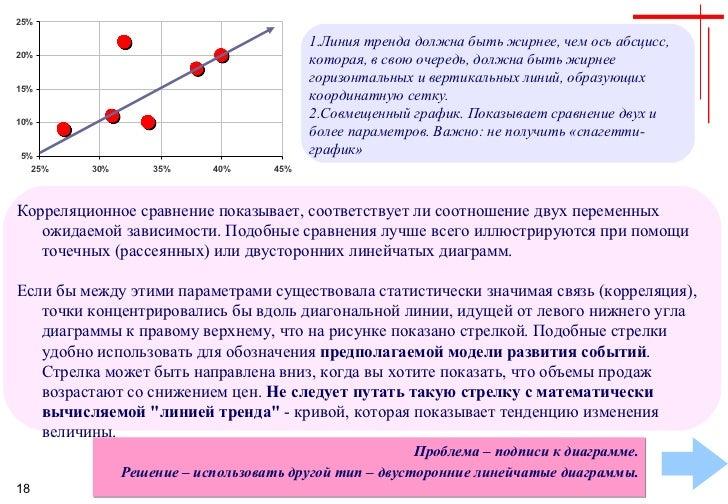 <ul><li>Линия тренда должна быть жирнее, чем ось абсцисс, которая, в свою очередь, должна быть жирнее горизонтальных и вер...