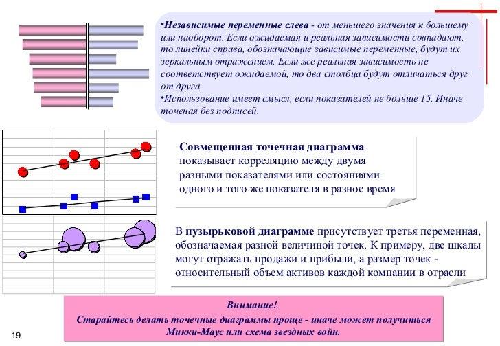 <ul><li>Независимые переменные слева  - от меньшего значения к большему или наоборот. Если ожидаемая и реальная зависимост...