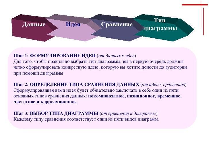 Данные  Идея Сравнение Тип  диаграммы Шаг 1: ФОРМУЛИРОВАНИЕ ИДЕИ  ( от данных к идее ) Для того, чтобы правильно выбрать т...