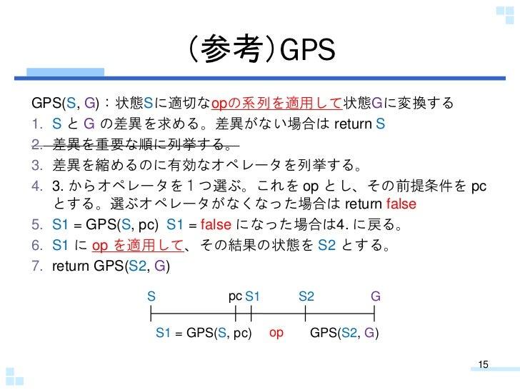 (参考)GPSGPS(S, G):状態Sに適切なopの系列を適用して状態Gに変換する1. S と G の差異を求める。差異がない場合は return S2. 差異を重要な順に列挙する。3. 差異を縮めるのに有効なオペレータを列挙する。4. 3....