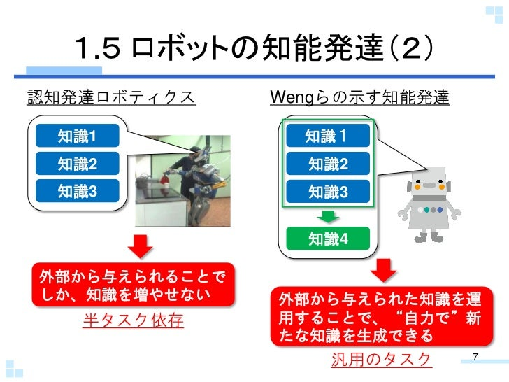 1.5 ロボットの知能発達(2)認知発達ロボティクス     Wengらの示す知能発達 知識1             知識1 知識2             知識2 知識3             知識3                 知識...