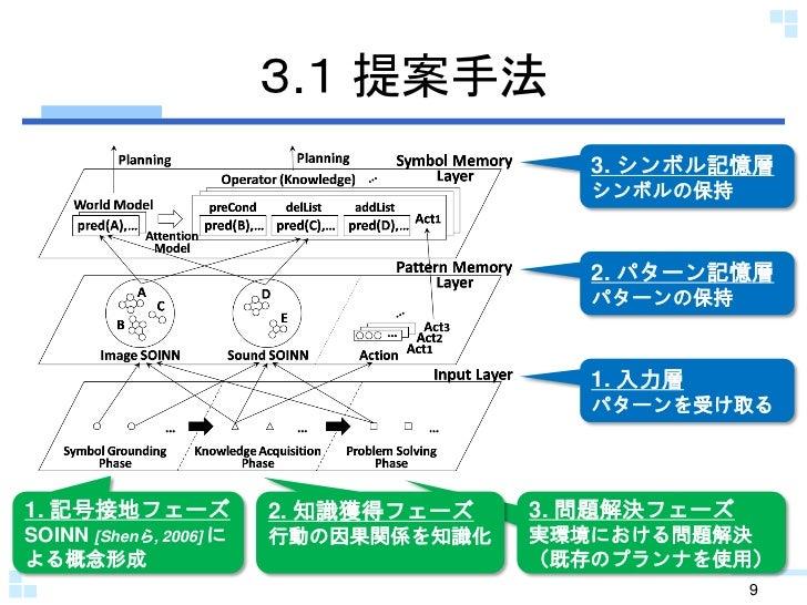 3.1 提案手法                                         3. シンボル記憶層                                         シンボルの保持               ...