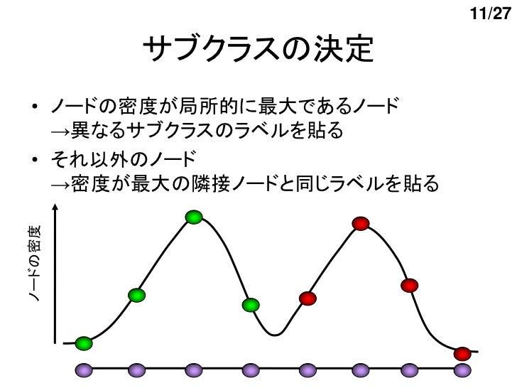 11/27         サブクラスの決定 • ノードの密度が局所的に最大であるノード   →異なるサブクラスのラベルを貼る • それ以外のノード   →密度が最大の隣接ノードと同じラベルを貼るノードの密度