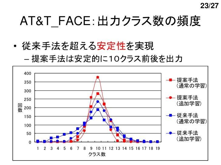 23/27AT&T_FACE:出力クラス数の頻度• 従来手法を超える安定性を実現  – 提案手法は安定的に10クラス前後を出力  400  350                                                 ...