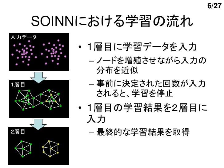 6/27      SOINNにおける学習の流れ入力データ          • 1層目に学習データを入力           – ノードを増殖させながら入力の             分布を近似1層目        – 事前に決定された回数が...