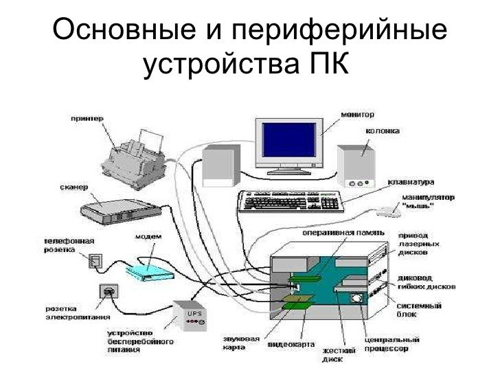 Основные и периферийные устройства ПК