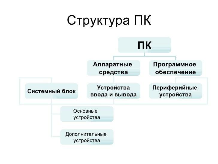 Структура ПК ПК Аппаратные  средства Программное  обеспечение Системный блок Устройства ввода и вывода Основные  устройств...