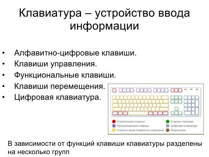 Клавиатура – устройство ввода информации <ul><li>Алфавитно-цифровые клавиши.  </li></ul><ul><li>Клавиши управления.  </li>...