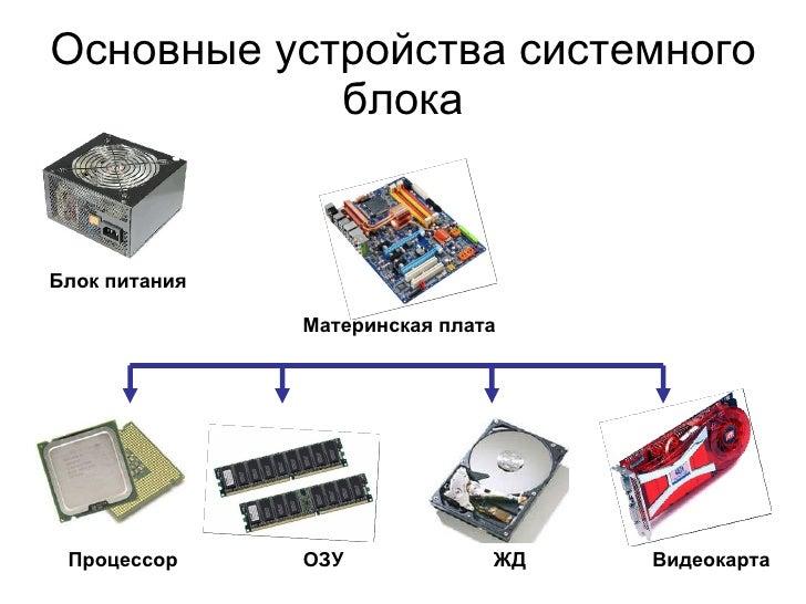 Основные устройства системного блока Материнская плата Блок питания Видеокарта ОЗУ Процессор ЖД