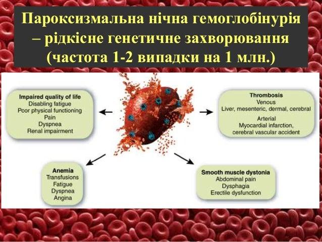анемії