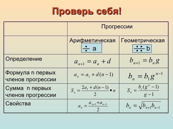 арифметическая и геометрическая прогрессии прогрессия