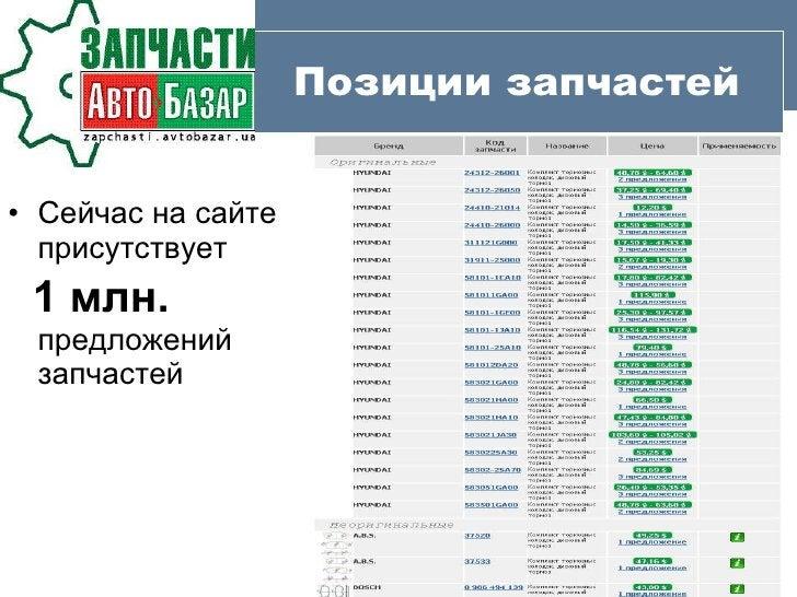 Позиции запчастей <ul><li>Сейчас на сайте присутствует  </li></ul><ul><li>1 млн.  предложений запчастей  </li></ul>