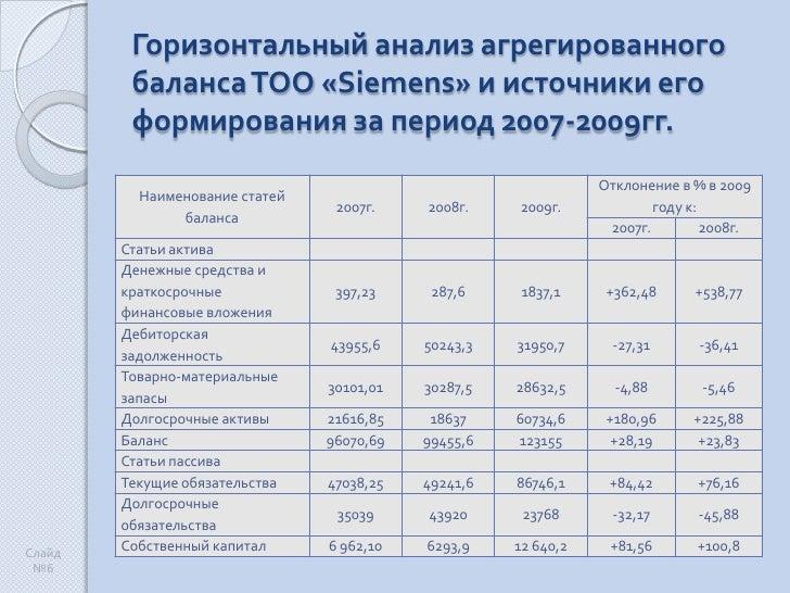 Презентация Анализ ликвидности предприятия  6 Горизонтальный анализ агрегированного