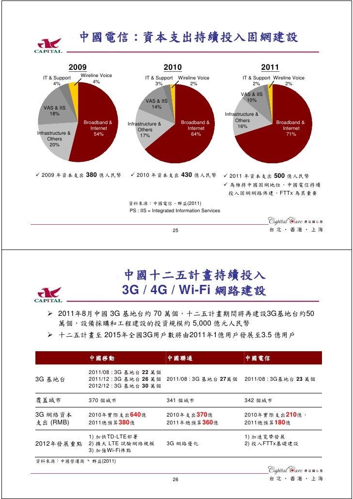 中國電信 : 資本支出持續投入固網建設               2009                                    2010                                         201...