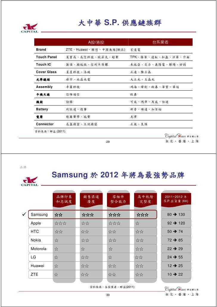 大中華 S.P. 供應鏈族群                                   A股/港股                        台系業者       Brand            ZTE、Huawei、聯想、中國...