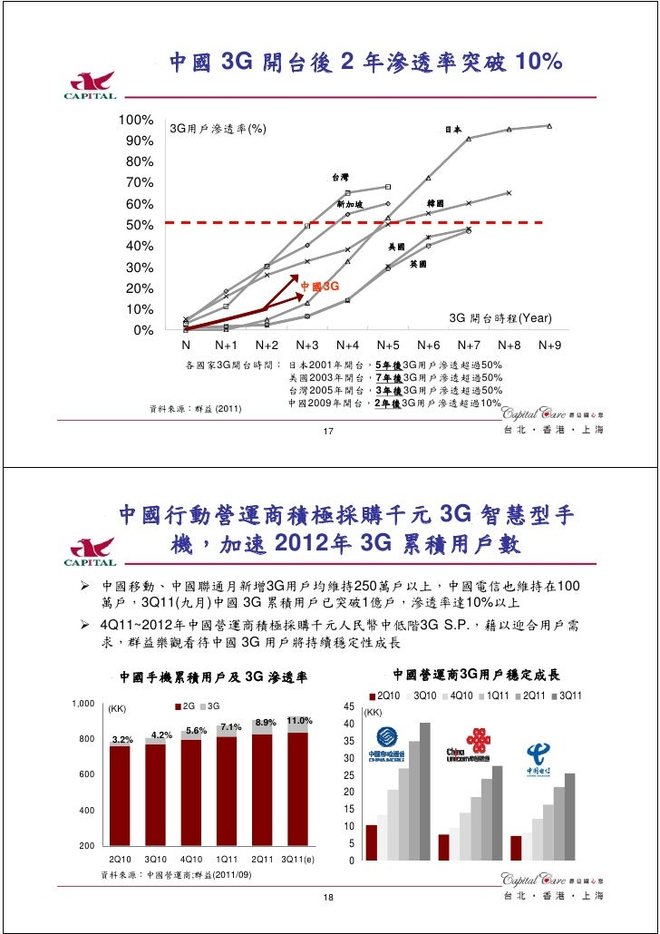中國 3G 開台後 2 年滲透率突破 10%           100%                        3G用戶滲透率(%)                                                   ...