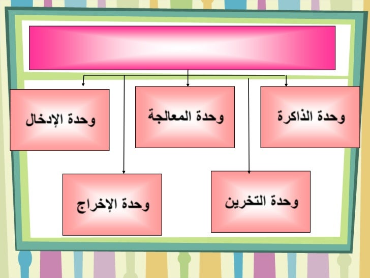 مكونات الحاسب Slide 3