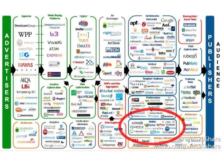国内移动广告行业研究 Slide 3