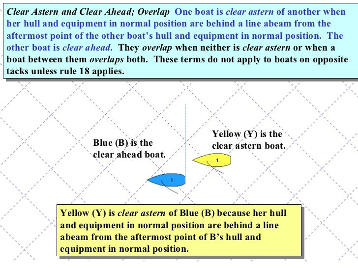 Yellow (Y) is  clear astern  of Blue (B) because her hull and equipment in normal position are behind a line abeam from th...