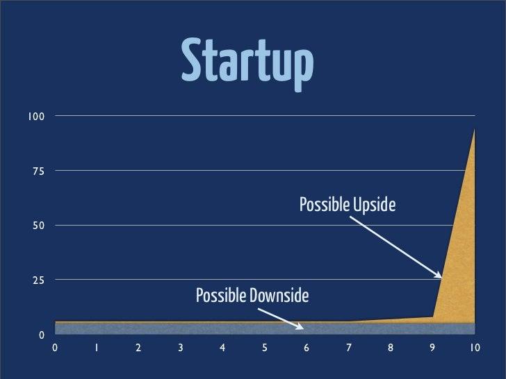 Startup100 75                                     Possible Upside 50 25                      Possible Downside  0      0  ...