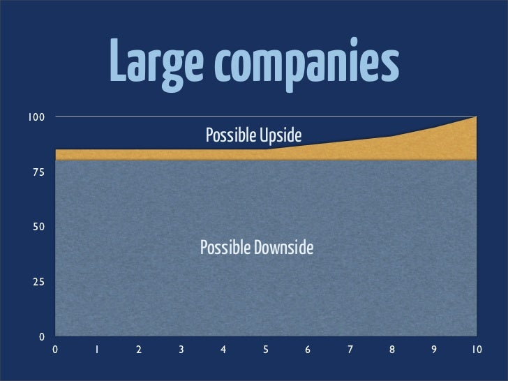 Large companies100                       Possible Upside 75 50                       Possible Downside 25  0      0   1   ...