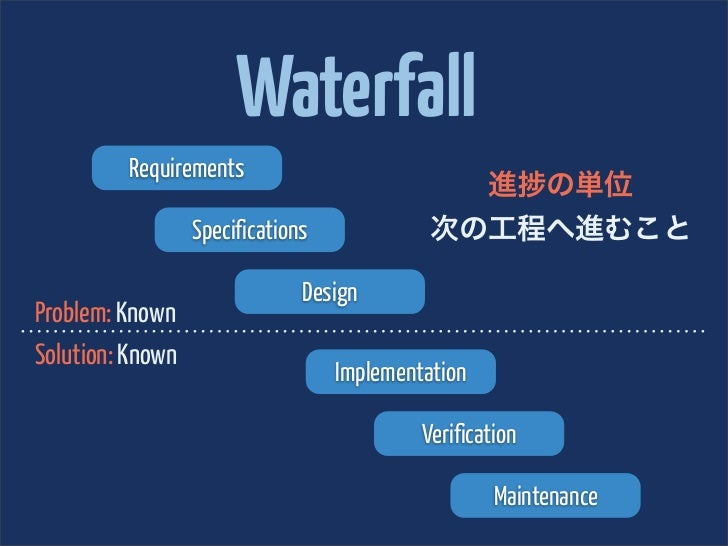 Waterfall         Requirements                                               進 の単位                  Specifications        ...