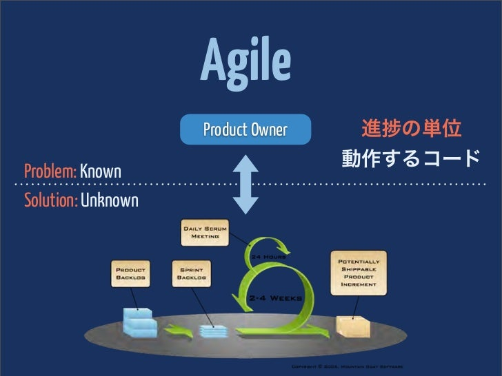 Agile                    Product Owner    進 の単位                                    動作するコードProblem: KnownSolution: Unknown